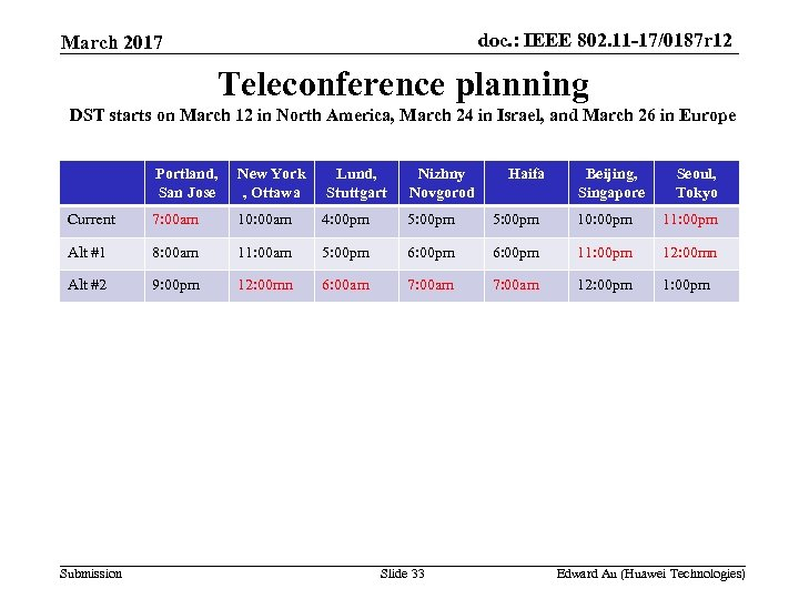 doc. : IEEE 802. 11 -17/0187 r 12 March 2017 Teleconference planning DST starts