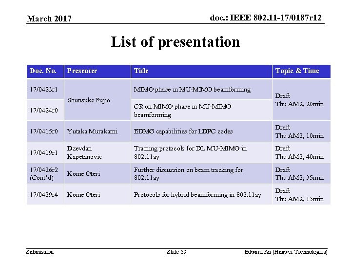 doc. : IEEE 802. 11 -17/0187 r 12 March 2017 List of presentation Doc.