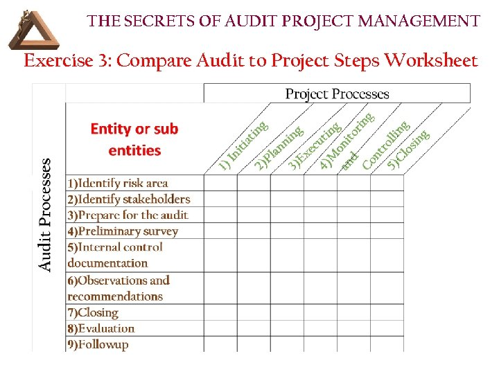 THE SECRETS OF AUDIT PROJECT MANAGEMENT Exercise 3: Compare Audit to Project Steps Worksheet