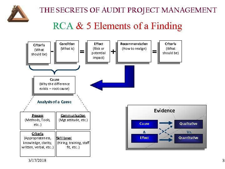 THE SECRETS OF AUDIT PROJECT MANAGEMENT RCA & 5 Elements of a Finding Criteria