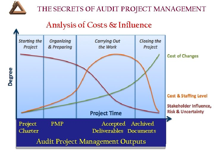 THE SECRETS OF AUDIT PROJECT MANAGEMENT Analysis of Costs & Influence Project Charter PMP
