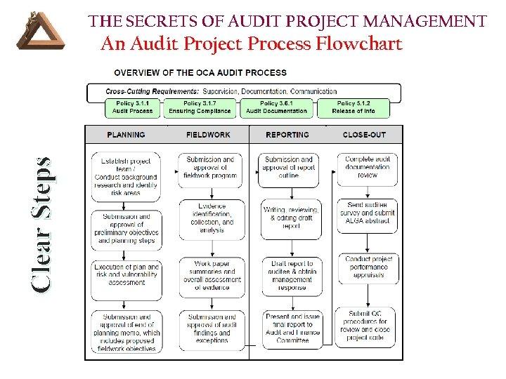 THE SECRETS OF AUDIT PROJECT MANAGEMENT Clear Steps An Audit Project Process Flowchart