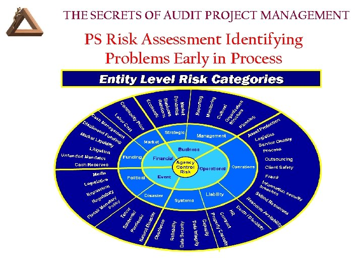 THE SECRETS OF AUDIT PROJECT MANAGEMENT PS Risk Assessment Identifying Problems Early in Process