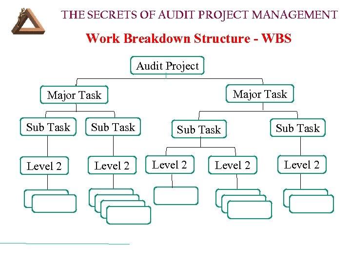 THE SECRETS OF AUDIT PROJECT MANAGEMENT Work Breakdown Structure - WBS Audit Project Major