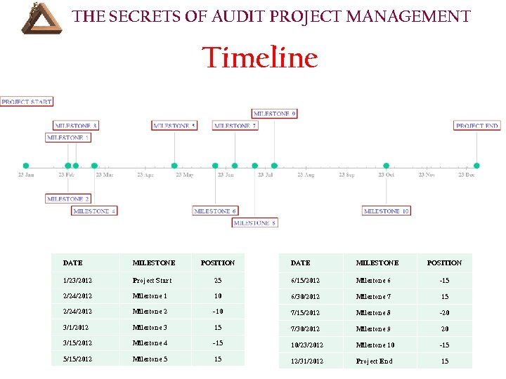 THE SECRETS OF AUDIT PROJECT MANAGEMENT Timeline DATE MILESTONE POSITION 1/23/2012 Project Start 2/24/2012