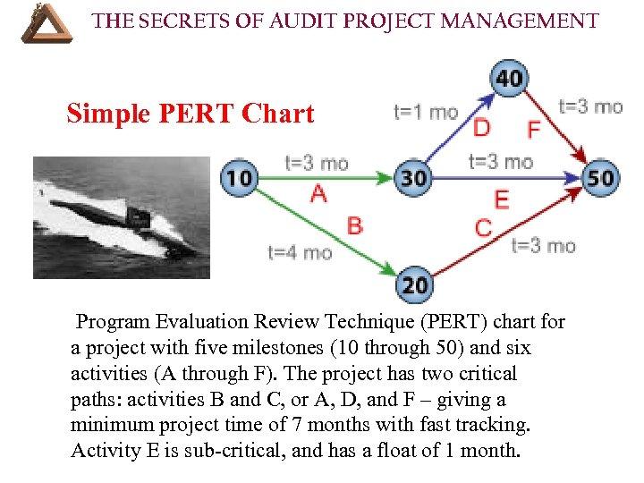 THE SECRETS OF AUDIT PROJECT MANAGEMENT Simple PERT Chart Program Evaluation Review Technique (PERT)