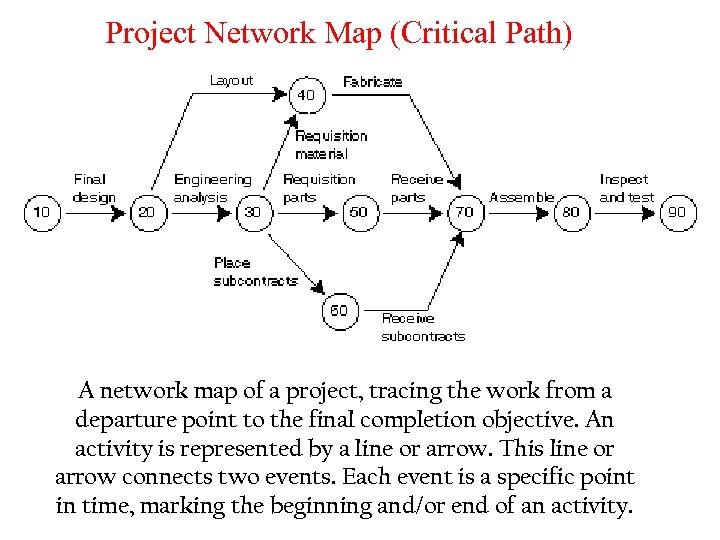 Project Network Map (Critical Path) A network map of a project, tracing the work