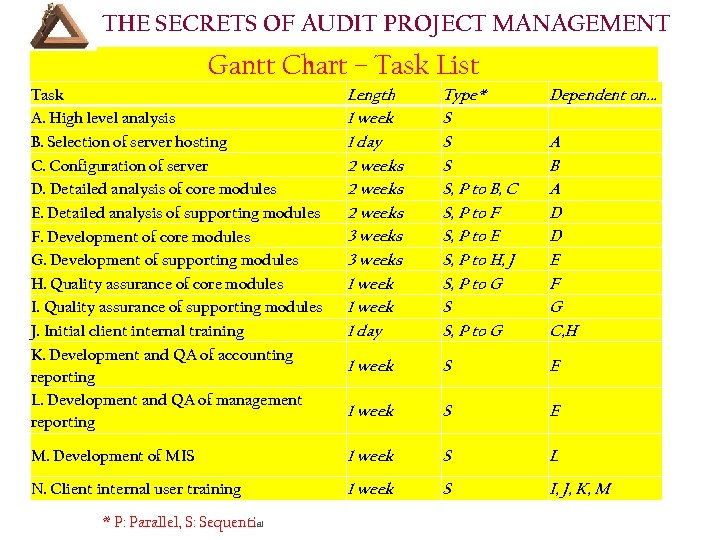 THE SECRETS OF AUDIT PROJECT MANAGEMENT Gantt Chart – Task List Task A. High
