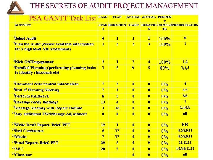 THE SECRETS OF AUDIT PROJECT MANAGEMENT PSA GANTT Task List PLAN Select Audit 2