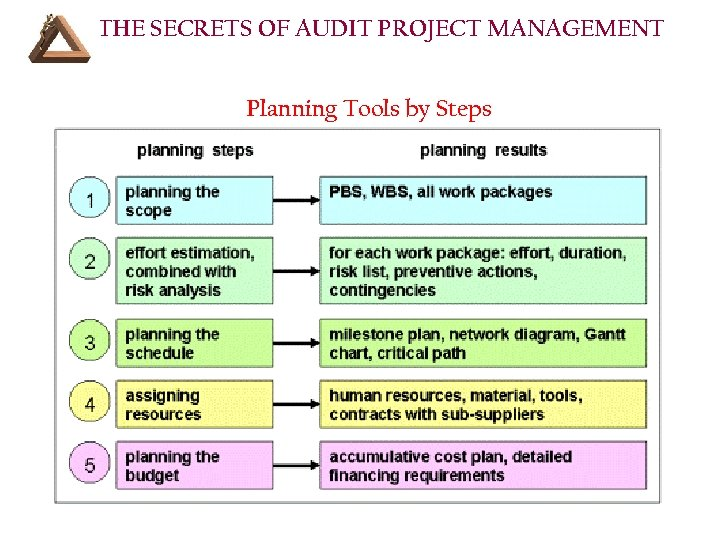 THE SECRETS OF AUDIT PROJECT MANAGEMENT Planning Tools by Steps