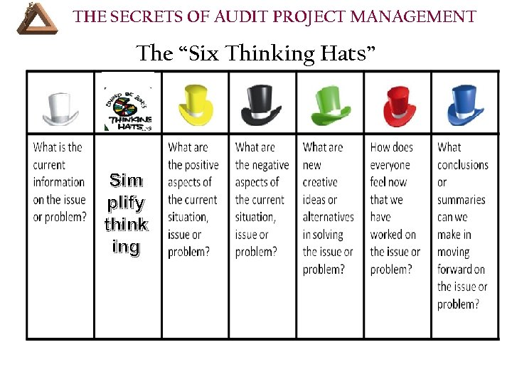 """THE SECRETS OF AUDIT PROJECT MANAGEMENT The """"Six Thinking Hats"""". Sim plify think ing"""