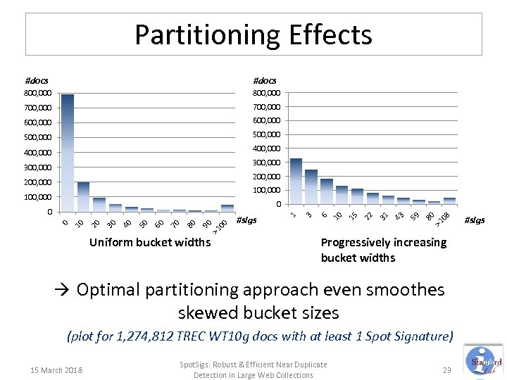 Partitioning Effects #docs 800, 000 700, 000 600, 000 500, 000 400, 000 300,