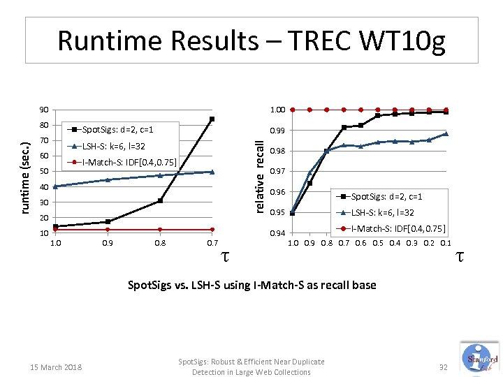 Runtime Results – TREC WT 10 g 90 1. 00 Spot. Sigs: d=2, c=1