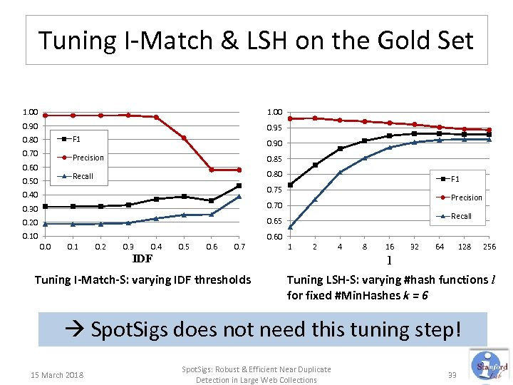 Tuning I-Match & LSH on the Gold Set 1. 00 0. 90 0. 95