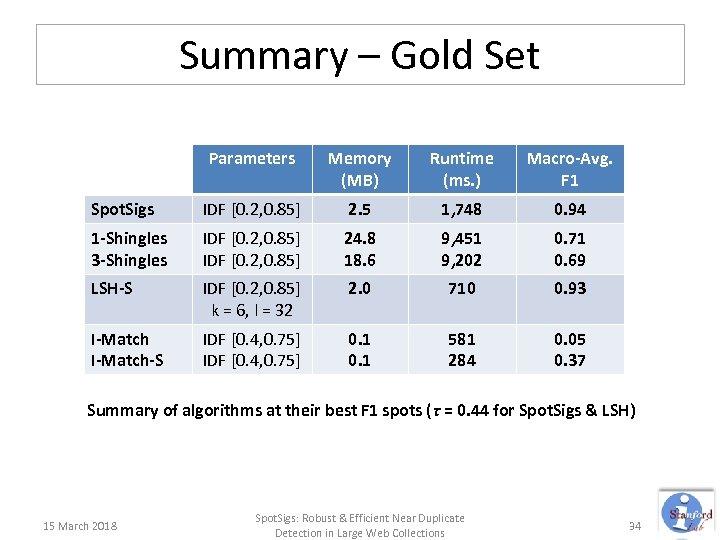 Summary – Gold Set Parameters Memory (MB) Runtime (ms. ) Macro-Avg. F 1 Spot.