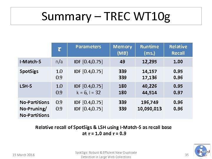 Summary – TREC WT 10 g τ Parameters Memory (MB) Runtime (ms. ) Relative
