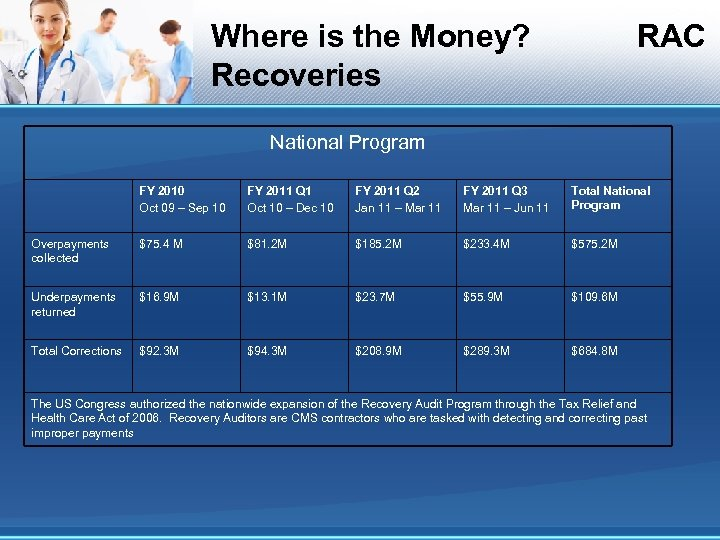 Where is the Money? Recoveries RAC National Program FY 2010 Oct 09 – Sep