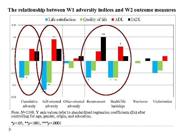 The relationship between W 1 adversity indices and W 2 outcome measures Note. N=1248.