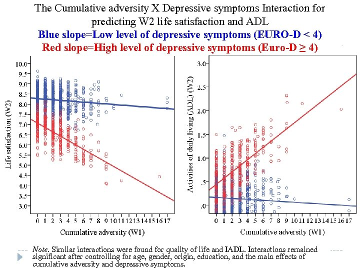 The Cumulative adversity X Depressive symptoms Interaction for predicting W 2 life satisfaction and