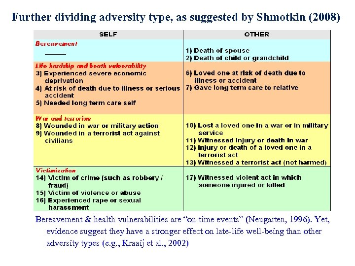 Further dividing adversity type, as suggested by Shmotkin (2008) Bereavement & health vulnerabilities are