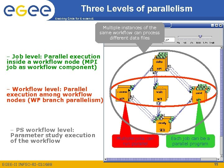 Three Levels of parallelism Enabling Grids for E-scienc. E Multiple instances of the same