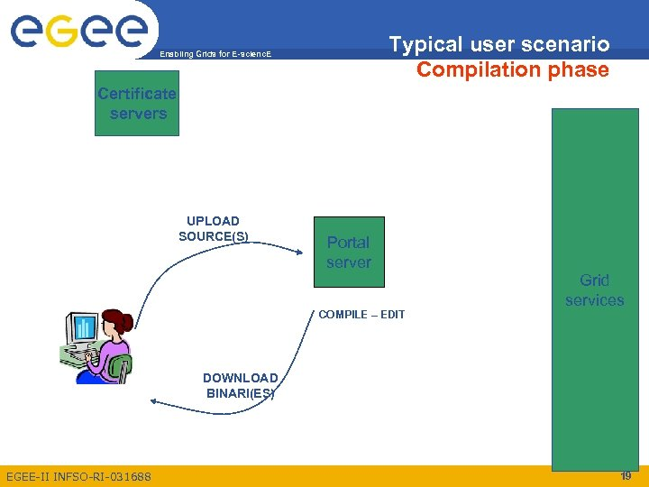 Typical user scenario Compilation phase Enabling Grids for E-scienc. E Certificate servers UPLOAD SOURCE(S)