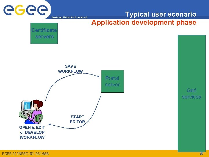 Enabling Grids for E-scienc. E Typical user scenario Application development phase Certificate servers SAVE
