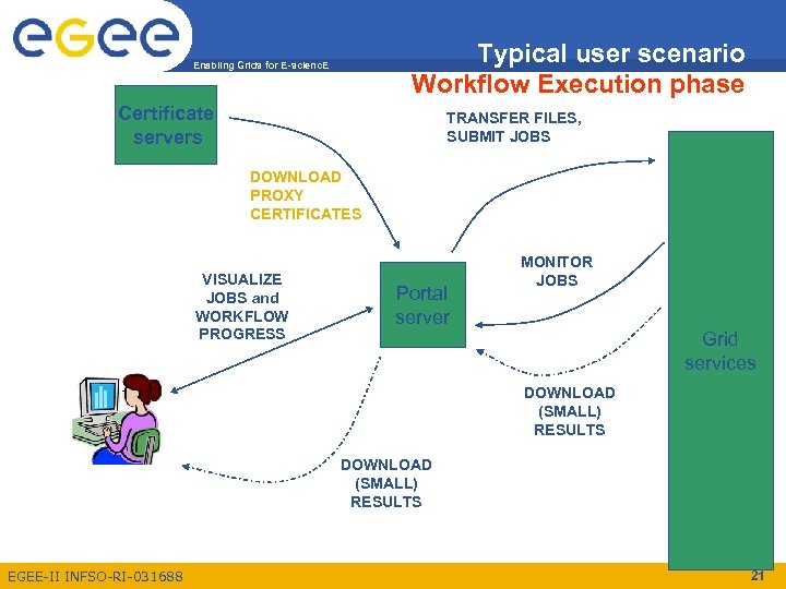 Typical user scenario Workflow Execution phase Enabling Grids for E-scienc. E Certificate servers TRANSFER