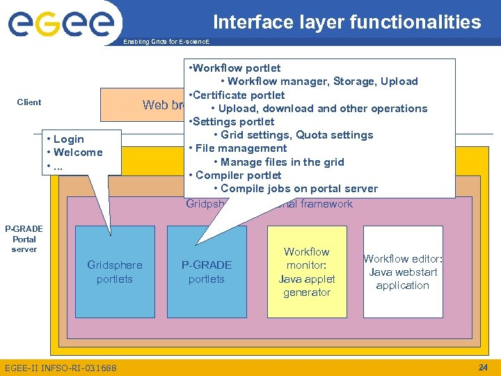 Interface layer functionalities Enabling Grids for E-scienc. E Client • Login • Welcome •