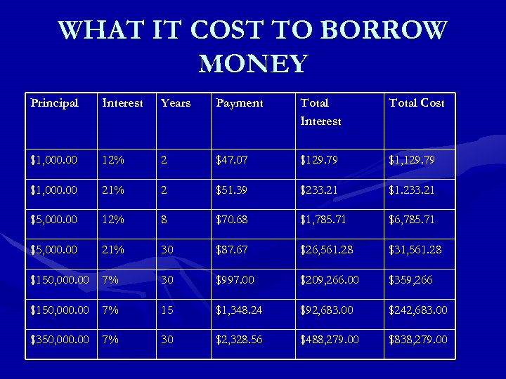 WHAT IT COST TO BORROW MONEY Principal Interest Years Payment Total Interest Total Cost