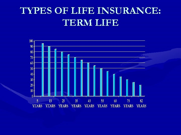 TYPES OF LIFE INSURANCE: TERM LIFE