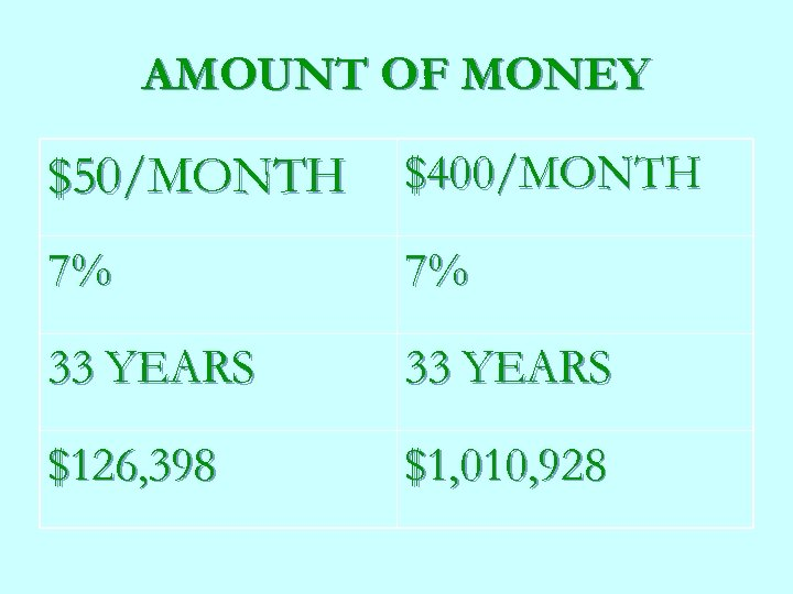 AMOUNT OF MONEY $50/MONTH $400/MONTH 7% 7% 33 YEARS $126, 398 $1, 010, 928
