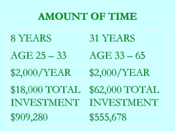 AMOUNT OF TIME 8 YEARS 31 YEARS AGE 25 – 33 AGE 33 –