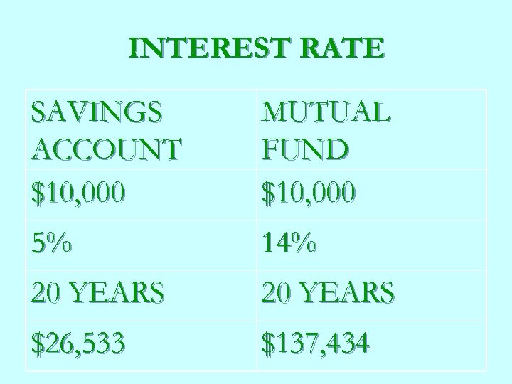 INTEREST RATE SAVINGS ACCOUNT $10, 000 MUTUAL FUND $10, 000 5% 14% 20 YEARS