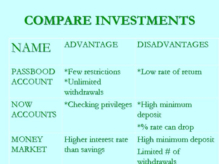 COMPARE INVESTMENTS NAME ADVANTAGE DISADVANTAGES PASSBOOD ACCOUNT *Few restrictions *Unlimited withdrawals *Checking privileges *Low