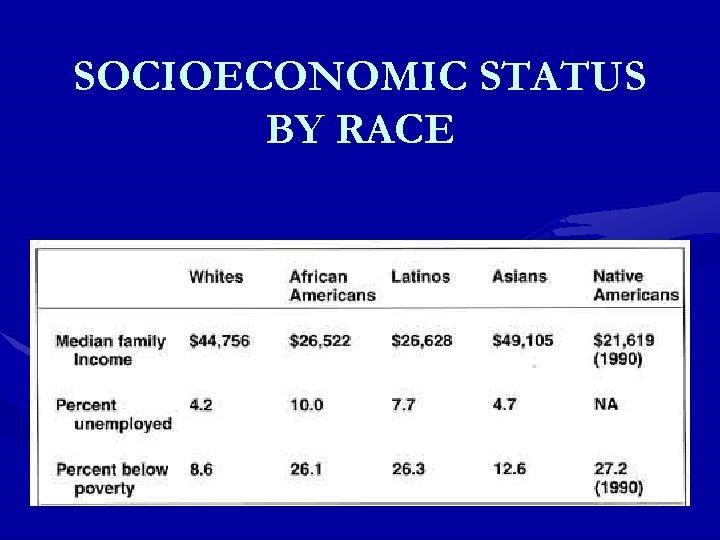 SOCIOECONOMIC STATUS BY RACE