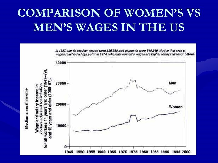 COMPARISON OF WOMEN'S VS MEN'S WAGES IN THE US