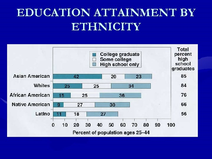 EDUCATION ATTAINMENT BY ETHNICITY