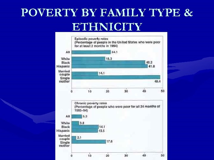POVERTY BY FAMILY TYPE & ETHNICITY