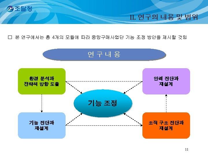 II. 연구의 내용 및 범위 □ 본 연구에서는 총 4개의 모듈에 따라 중앙구매사업단 기능