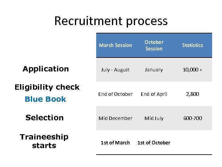 Recruitment process March Session October Session Statistics July - August January 10, 000 +