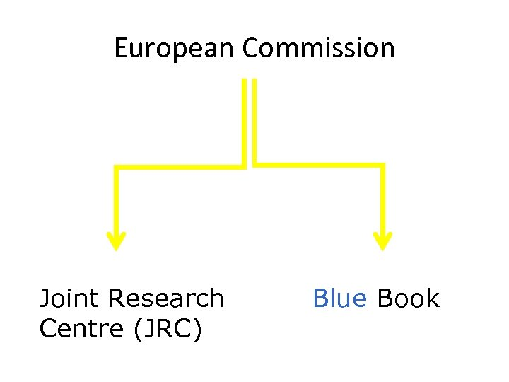 European Commission Joint Research Centre (JRC) Blue Book