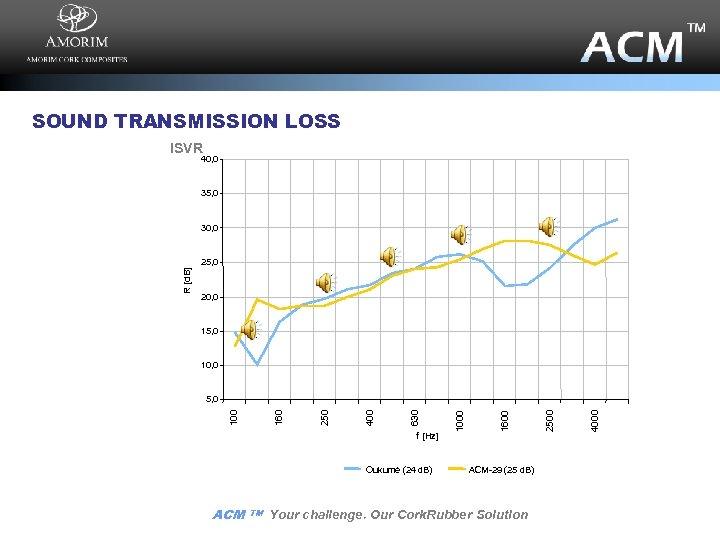 SOUND TRANSMISSION LOSS ISVR 40, 0 35, 0 30, 0 20, 0 15, 0