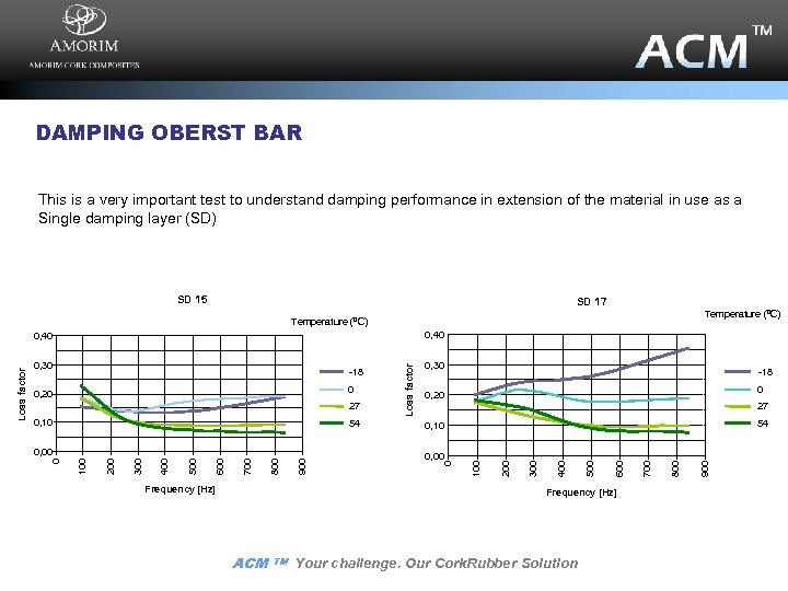 DAMPING OBERST BAR This is a very important test to understand damping performance in
