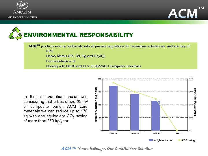 ENVIRONMENTAL RESPONSABILITY ACMTM products ensure conformity with all present regulations for hazardous substances and