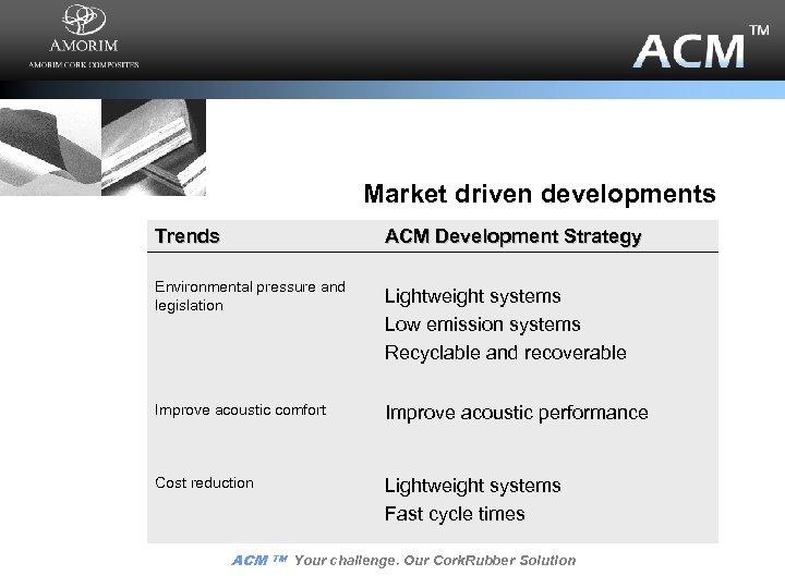 Market driven developments Trends ACM Development Strategy Environmental pressure and legislation Lightweight systems Low