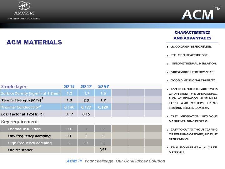 ACM MATERIALS ACM TM Your challenge. Our Cork. Rubber Solution