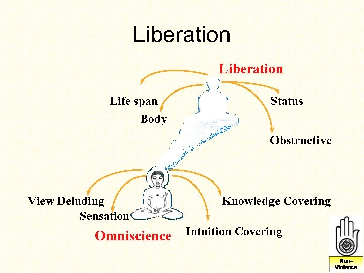 Liberation Life span Status Body Obstructive View Deluding Sensation Knowledge Covering Omniscience Intuition Covering