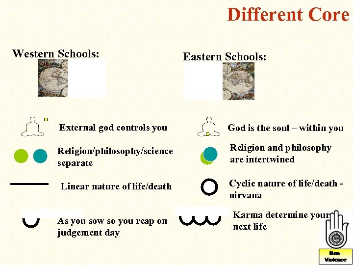 Different Core Western Schools: Eastern Schools: External god controls you God is the soul