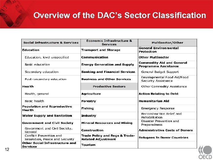 Overview of the DAC's Sector Classification 12